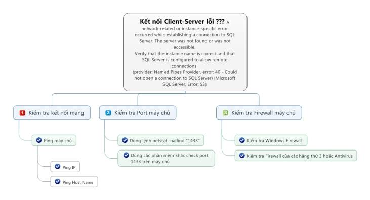 MSSQL-Connect Errors