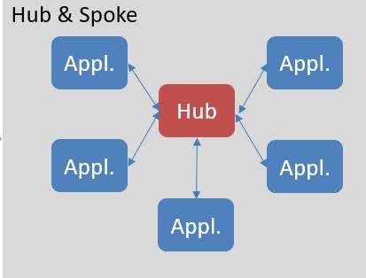3.Hub & Spoke