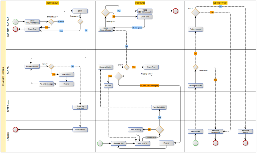SAP PO Monitoring steps