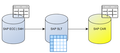 SAP CAR – SLT Table list – Cuong Dang
