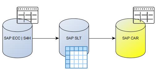 SAP CAR – SLT Table list – Cuong Dang